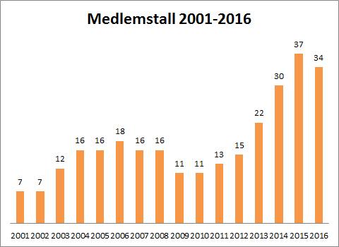 medlemstallkampen2001-2016